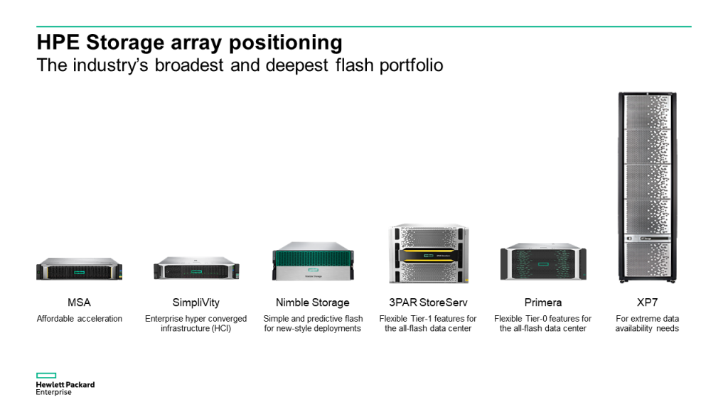 Hpe Primera Things That All Should Allowed To Know Sokadik It Blog